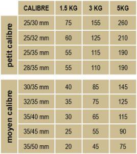 pommedeterre_conseil_plantation_calibrage